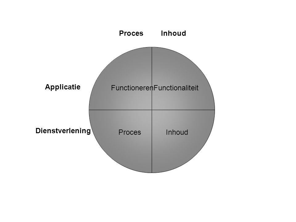 FunctionerenFunctionaliteit Proces Inhoud ProcesInhoud Applicatie Dienstverlening