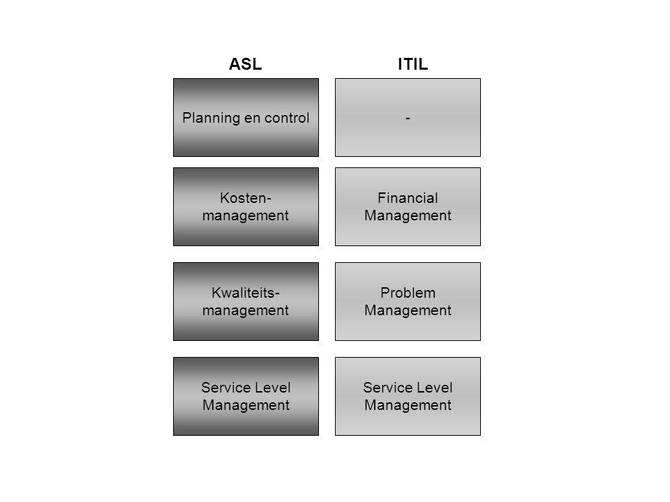 Planning en control- Kosten- management Financial Management Kwaliteits- management Problem Management Service Level Management ASLITIL
