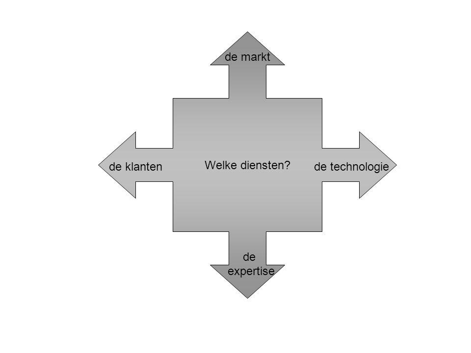 Welke diensten? de markt de klantende technologie de expertise