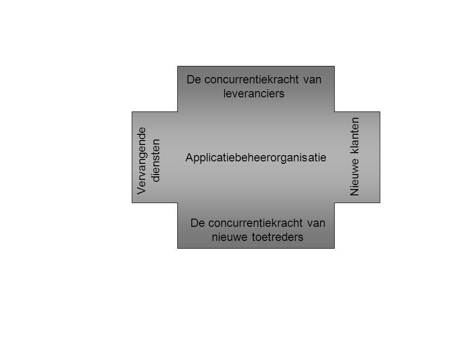 Applicatiebeheerorganisatie De concurrentiekracht van leveranciers De concurrentiekracht van nieuwe toetreders Vervangende diensten Nieuwe klanten
