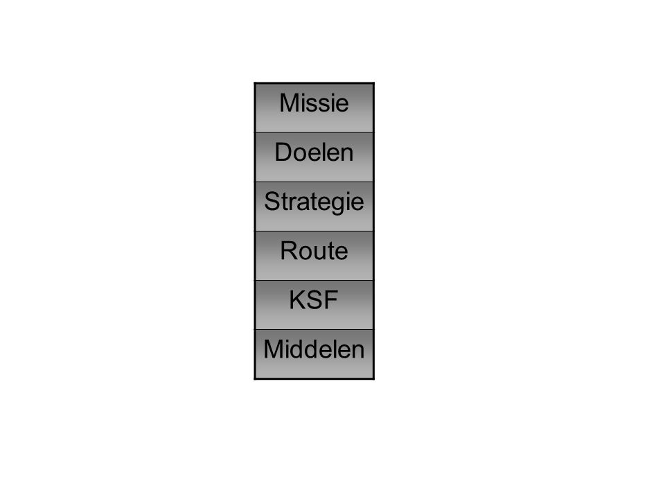 Missie Doelen Strategie Route KSF Middelen