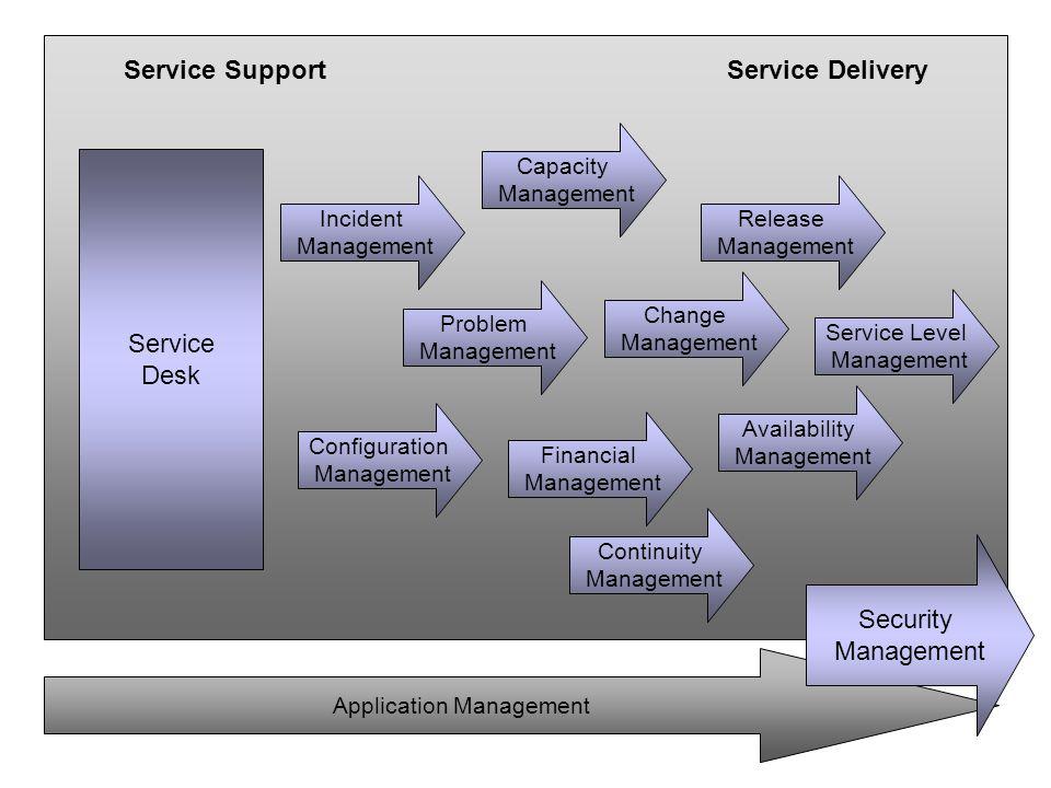 Service Support Service Delivery Service Desk Incident Management Problem Management Configuration Management Change Management Release Management Cap