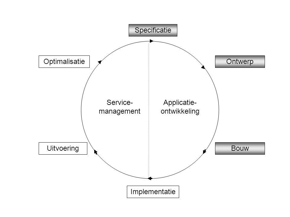 Specificatie Ontwerp Bouw Implementatie Applicatie- ontwikkeling Service- management Uitvoering Optimalisatie