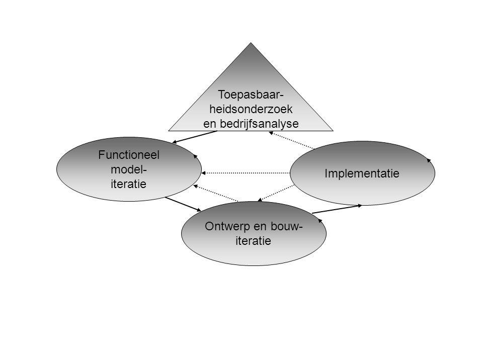 Functioneel model- iteratie Ontwerp en bouw- iteratie Implementatie Toepasbaar- heidsonderzoek en bedrijfsanalyse
