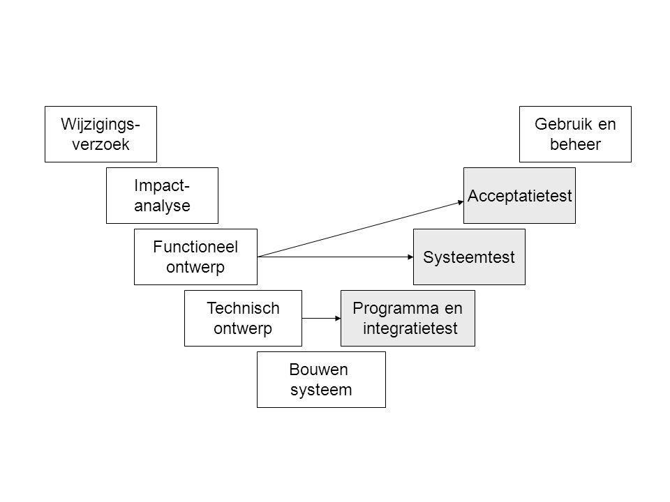 Functioneel ontwerp Technisch ontwerp Bouwen systeem Programma en integratietest Systeemtest Acceptatietest Gebruik en beheer Wijzigings- verzoek Impa