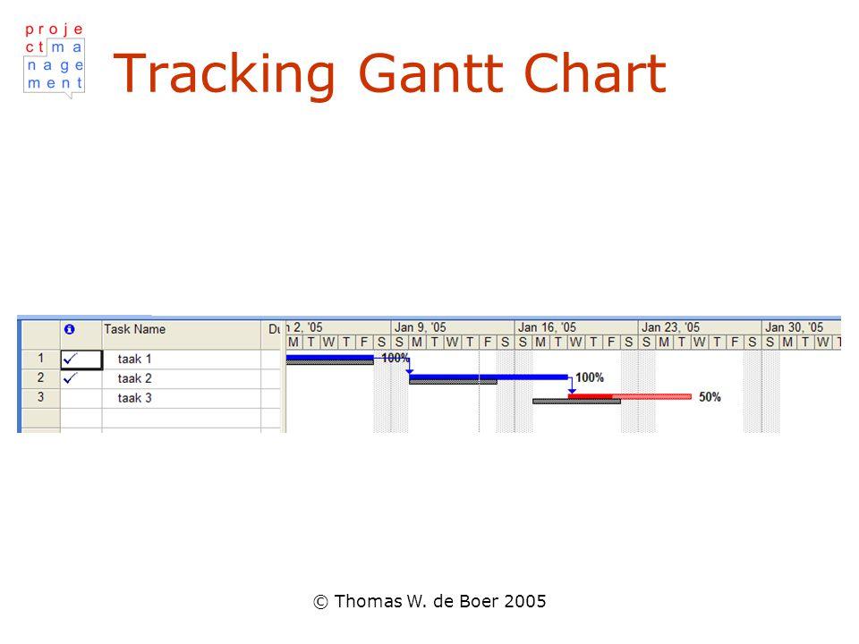 © Thomas W. de Boer 2005 Tracking Gantt Chart