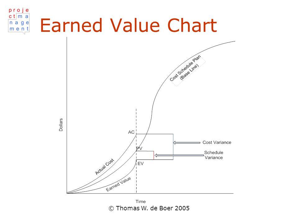 © Thomas W. de Boer 2005 Earned Value Chart