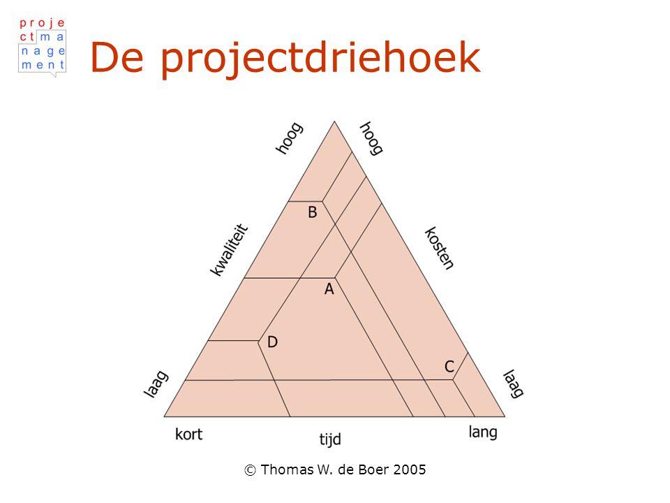 © Thomas W. de Boer 2005 Constante kwaliteit