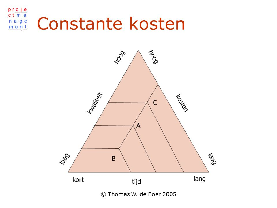 © Thomas W. de Boer 2005 Constante kosten