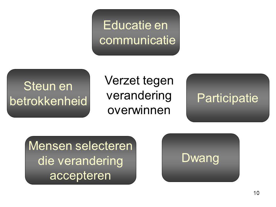 10 Educatie en communicatie Dwang Mensen selecteren die verandering accepteren Participatie Steun en betrokkenheid Verzet tegen verandering overwinnen