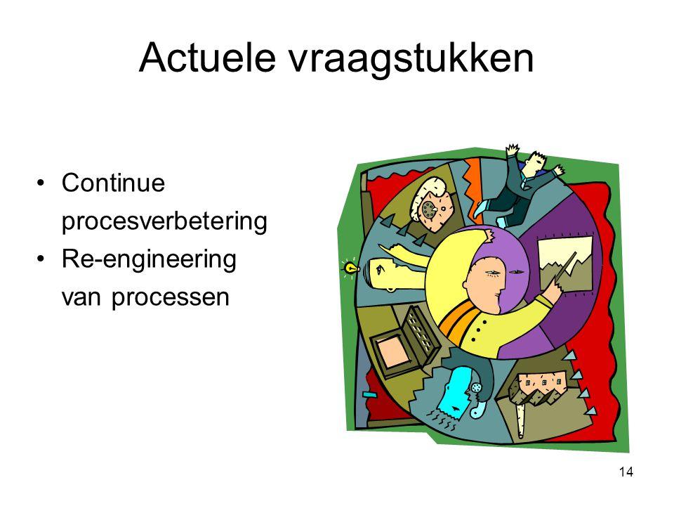 14 Actuele vraagstukken Continue procesverbetering Re-engineering van processen