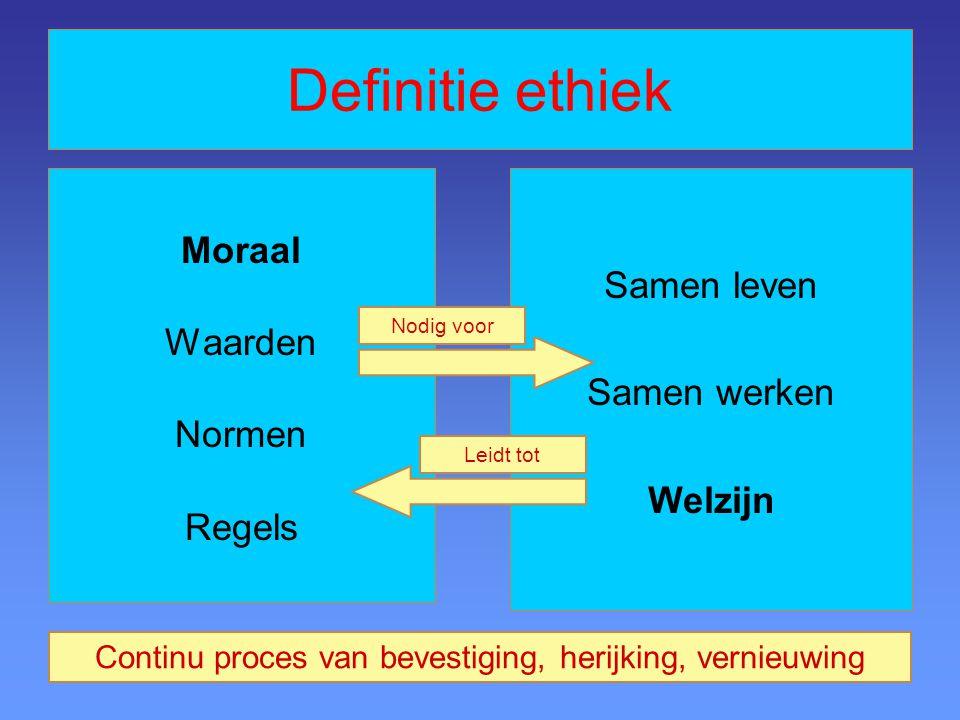 Definitie ethiek Moraal Waarden Normen Regels Samen leven Samen werken Welzijn Nodig voor Leidt tot Continu proces van bevestiging, herijking, vernieu