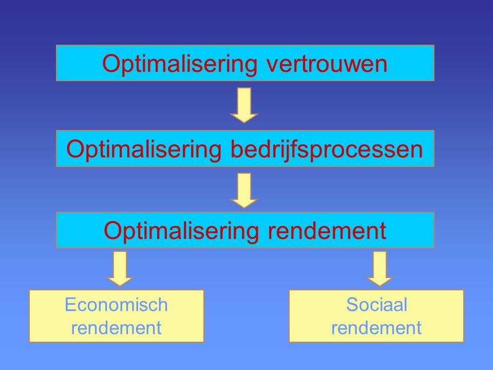Optimalisering vertrouwen Optimalisering bedrijfsprocessen Optimalisering rendement Economisch rendement Sociaal rendement