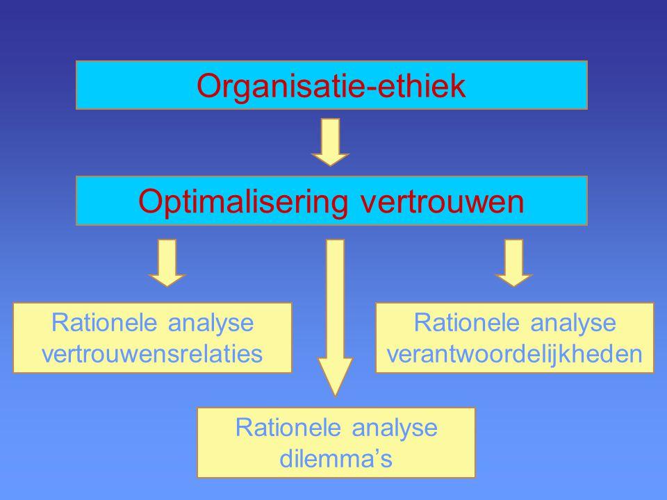 Organisatie-ethiek Optimalisering vertrouwen Rationele analyse verantwoordelijkheden Rationele analyse dilemma's Rationele analyse vertrouwensrelaties