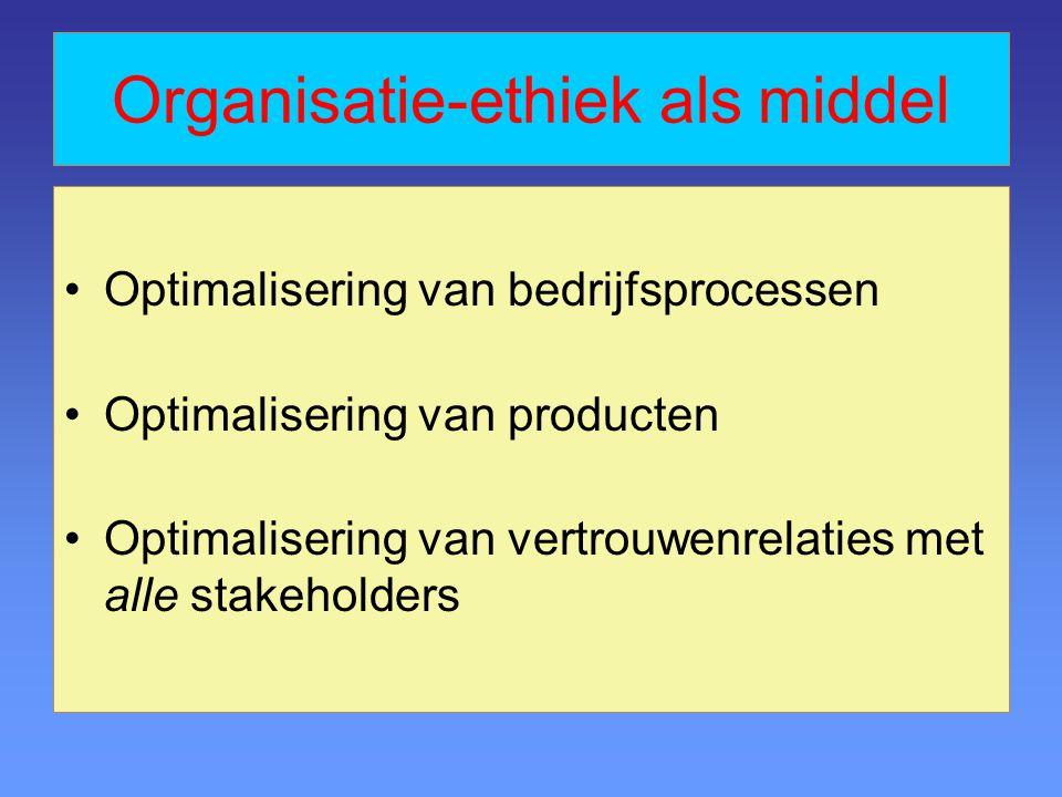 Organisatie-ethiek als middel Optimalisering van bedrijfsprocessen Optimalisering van producten Optimalisering van vertrouwenrelaties met alle stakeholders