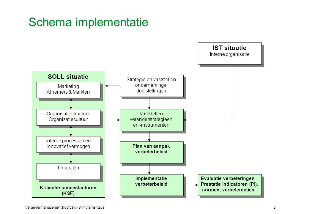 Verandermanagement hoofdstuk 8 Implementatie2 Schema implementatie Strategie en vaststellen ondernemings- doelstellingen Vaststellen veranderstrategie