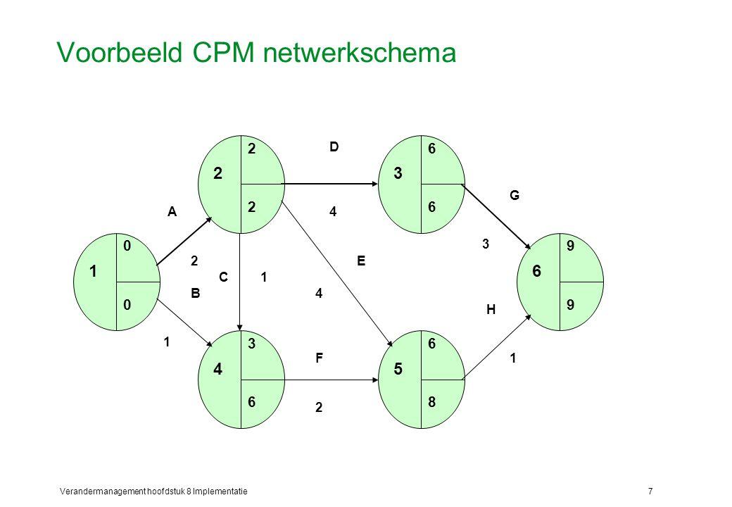 Verandermanagement hoofdstuk 8 Implementatie7 Voorbeeld CPM netwerkschema A 1 0 0 2 2 2 3 6 6 4 3 6 5 6 8 6 9 9 2 B 1 C1 F 2 H 1 G 3 4 D E 4
