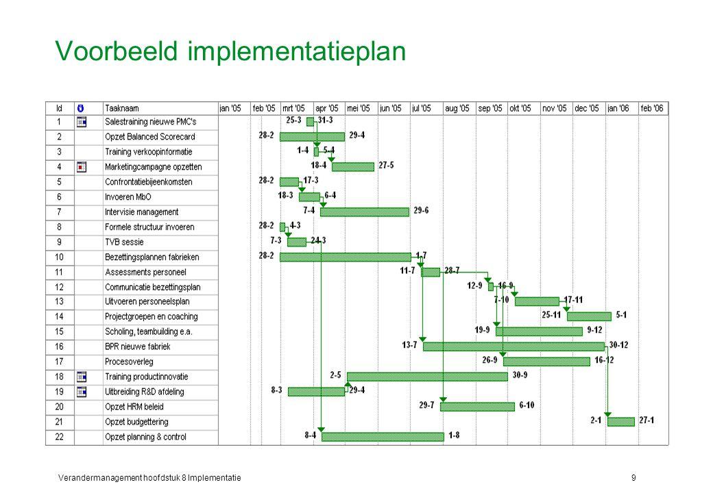 Verandermanagement hoofdstuk 8 Implementatie9 Voorbeeld implementatieplan