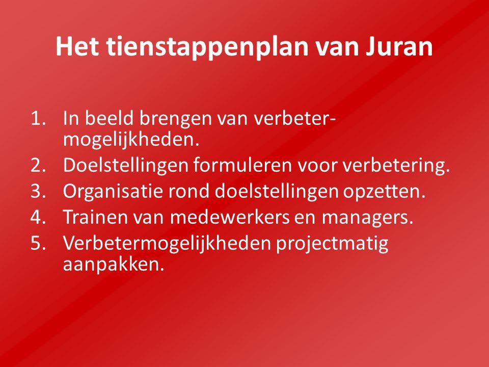 Het tienstappenplan van Juran 1. In beeld brengen van verbeter- mogelijkheden. 2. Doelstellingen formuleren voor verbetering. 3. Organisatie rond doel