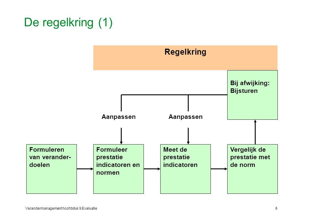 Verandermanagement hoofdstuk 9 Evaluatie6 De regelkring (1) Formuleren van verander- doelen Formuleer prestatie indicatoren en normen Meet de prestati