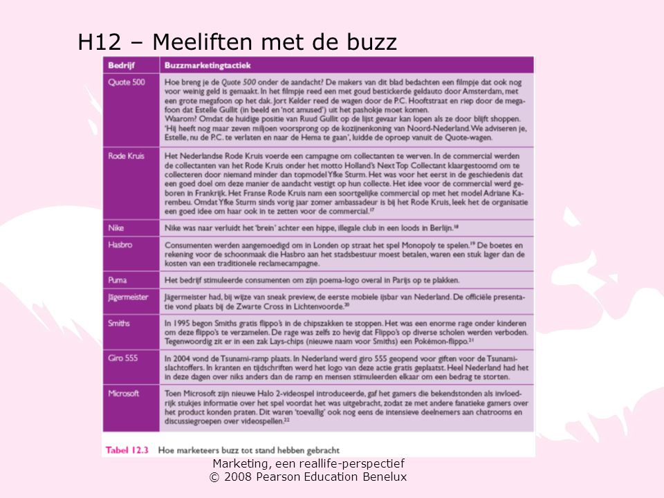Marketing, een reallife-perspectief © 2008 Pearson Education Benelux H12 – Meeliften met de buzz