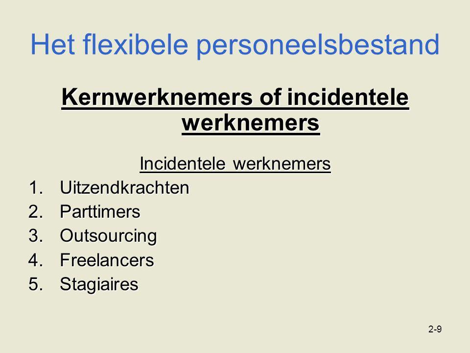 2-9 Het flexibele personeelsbestand Kernwerknemers of incidentele werknemers Incidentele werknemers 1.Uitzendkrachten 2.Parttimers 3.Outsourcing 4.Fre