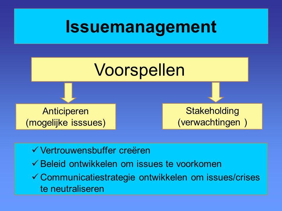Anticiperen (mogelijke isssues) Voorspellen Stakeholding (verwachtingen ) Vertrouwensbuffer creëren Beleid ontwikkelen om issues te voorkomen Communic
