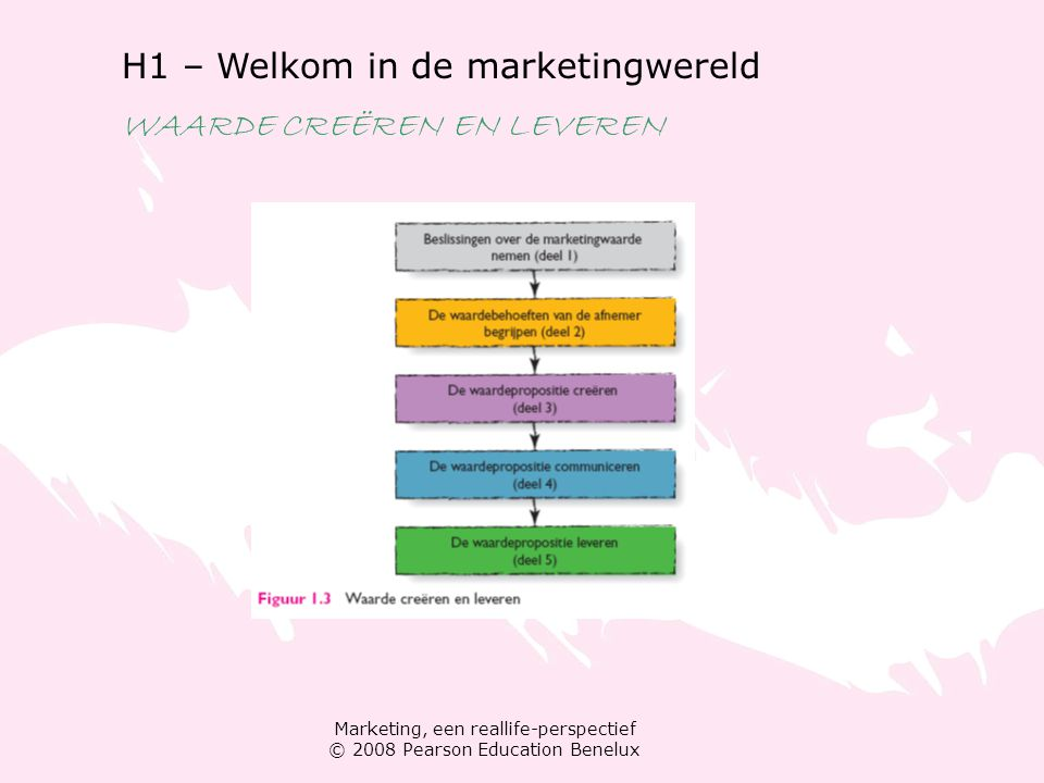 Marketing, een reallife-perspectief © 2008 Pearson Education Benelux H1 – Welkom in de marketingwereld WAARDE CREËREN EN LEVEREN Marketing als een proces Marketingplanning Marketinginstrumenten: de marketingmix Product Prijs Plaats Promotie