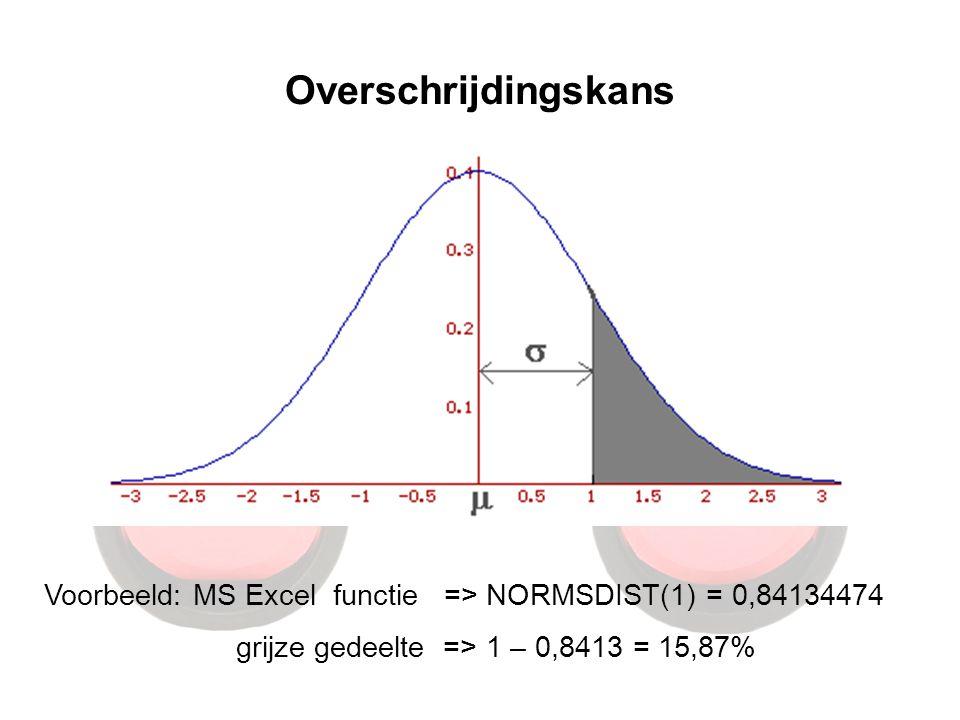 Overschrijdingskans Voorbeeld: MS Excel functie => NORMSDIST(1) = 0,84134474 grijze gedeelte => 1 – 0,8413 = 15,87%
