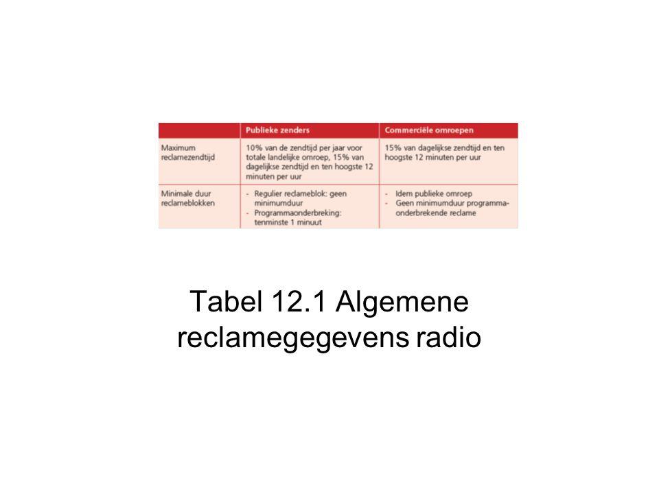 Tabel 12.1 Algemene reclamegegevens radio