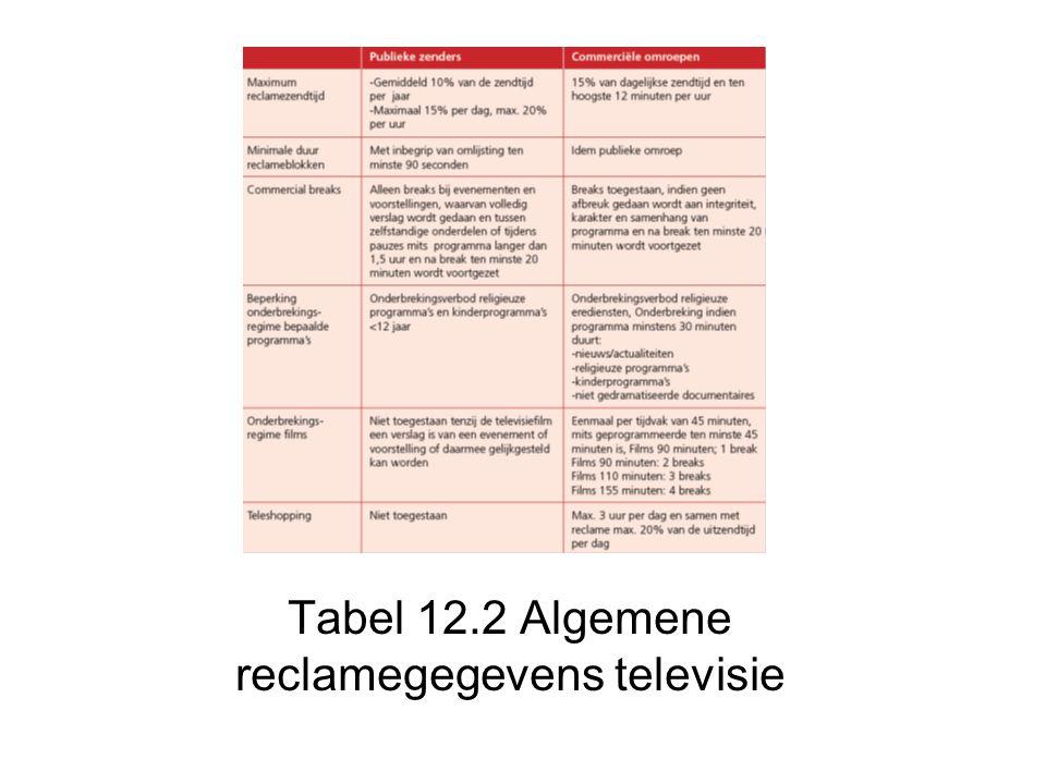 Tabel 12.2 Algemene reclamegegevens televisie