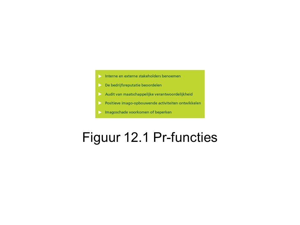 Figuur 12.1 Pr-functies