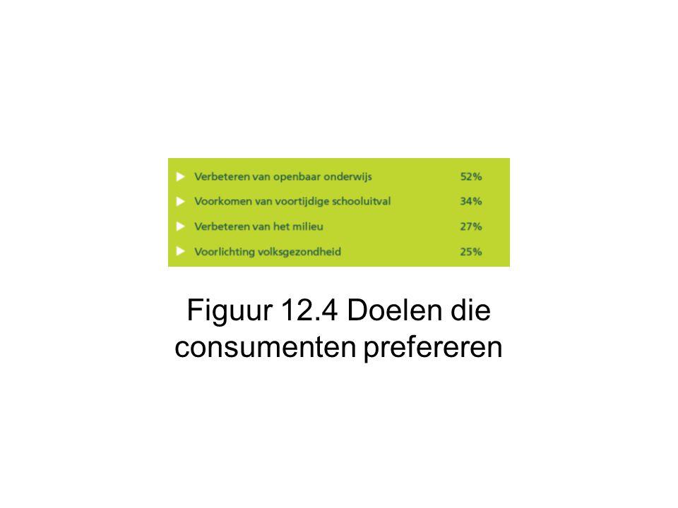 Figuur 12.4 Doelen die consumenten prefereren