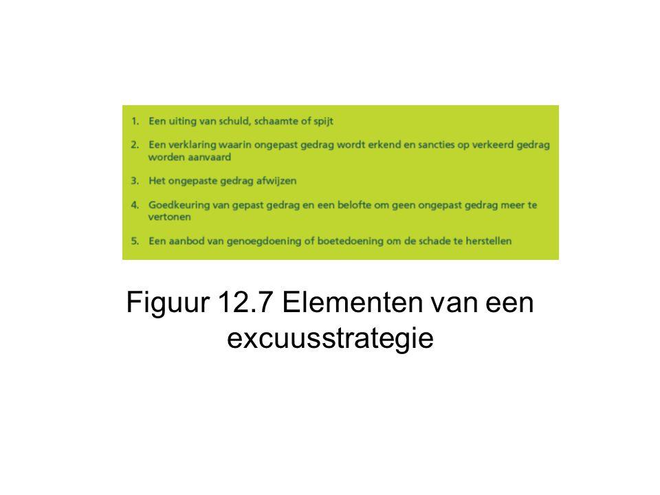 Figuur 12.7 Elementen van een excuusstrategie
