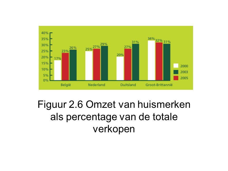 Figuur 2.6 Omzet van huismerken als percentage van de totale verkopen