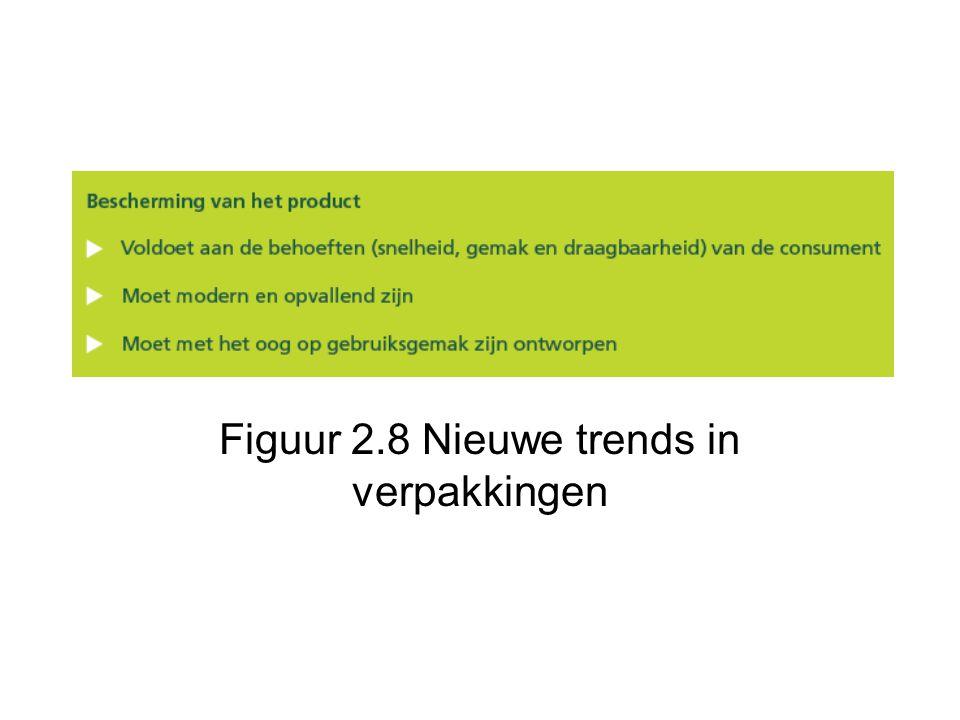 Figuur 2.8 Nieuwe trends in verpakkingen