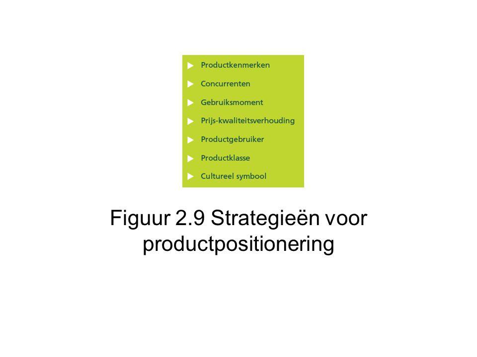 Figuur 2.9 Strategieën voor productpositionering