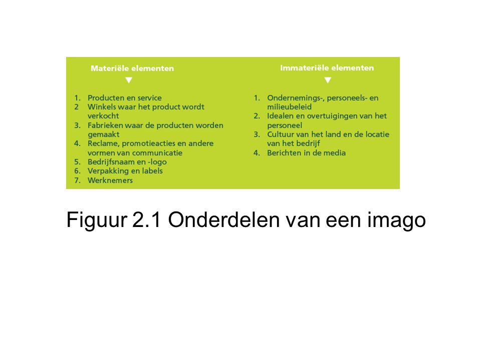 Figuur 2.1 Onderdelen van een imago