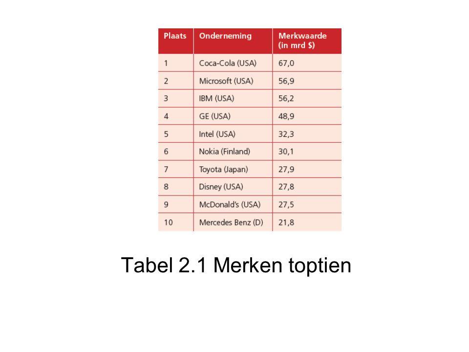 Tabel 2.1 Merken toptien