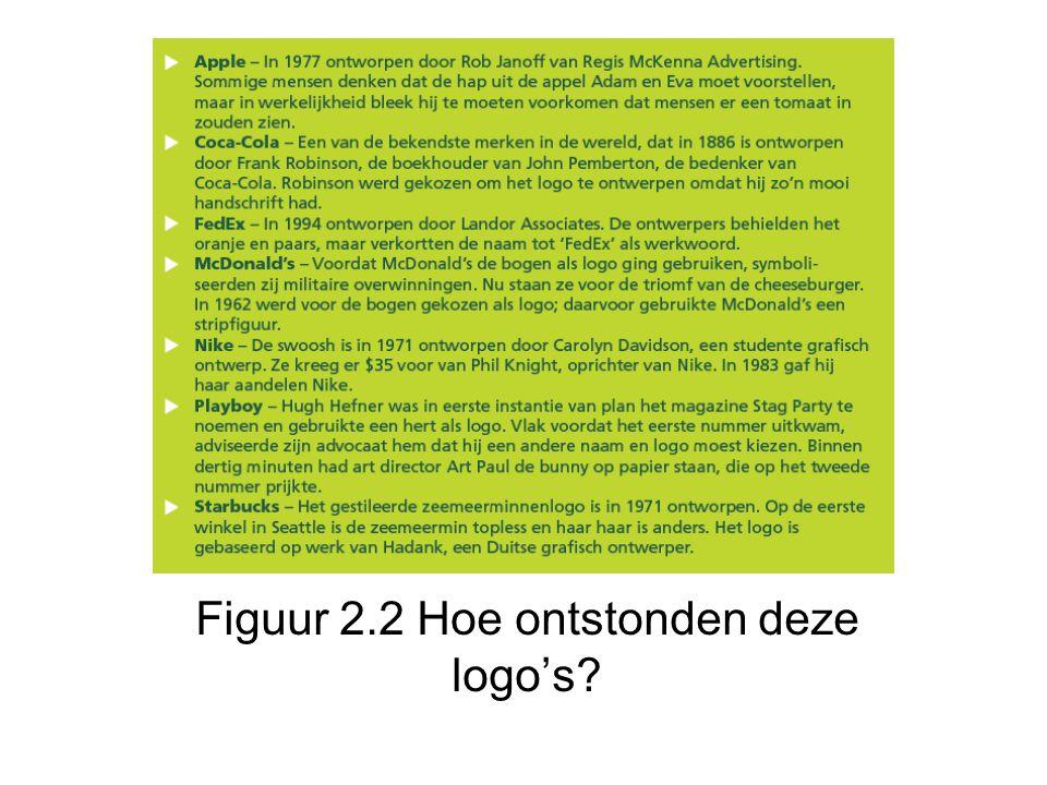 Figuur 2.2 Hoe ontstonden deze logo's?