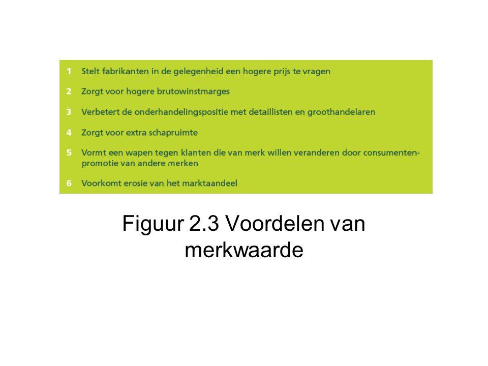 Figuur 2.3 Voordelen van merkwaarde