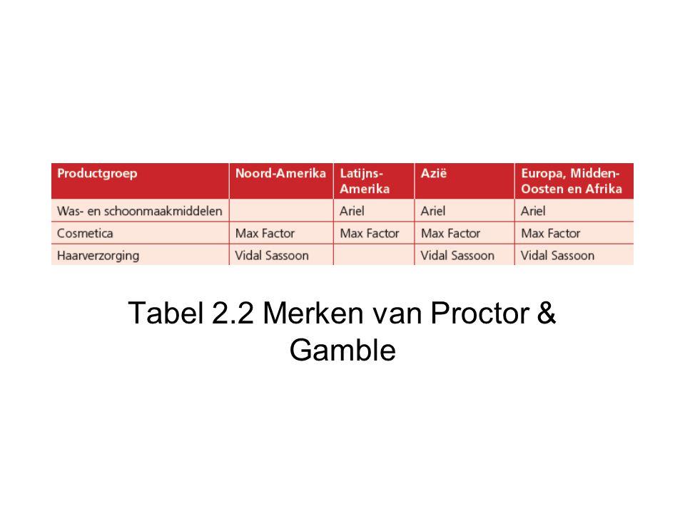 Tabel 2.2 Merken van Proctor & Gamble