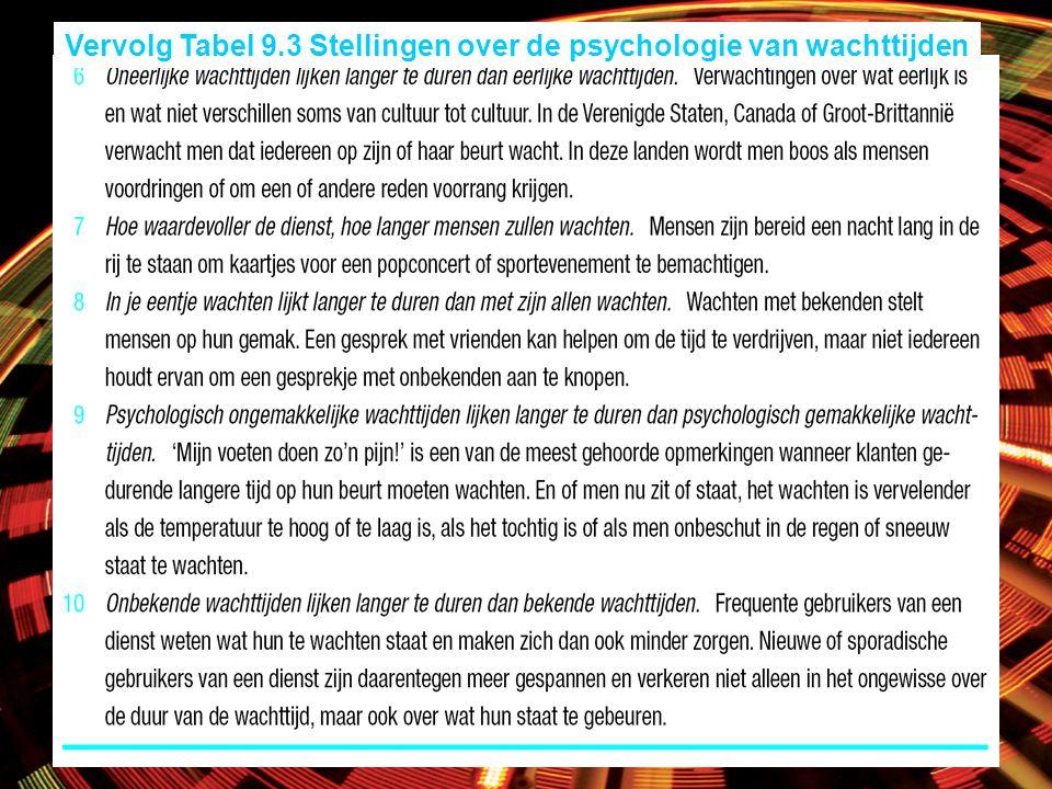 Vervolg Tabel 9.3 Stellingen over de psychologie van wachttijden