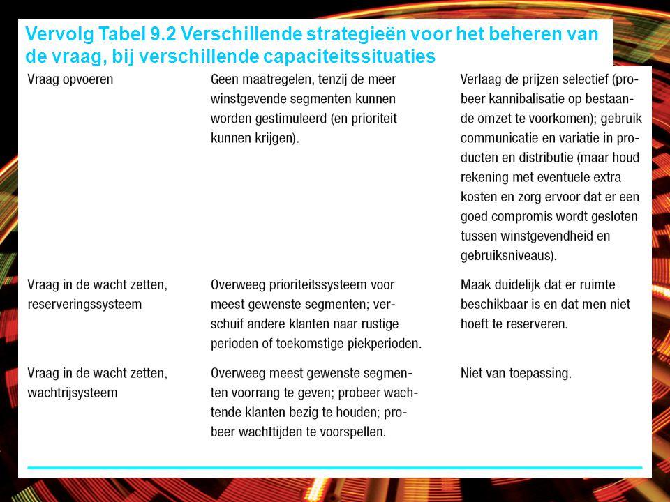 Vervolg Tabel 9.2 Verschillende strategieën voor het beheren van de vraag, bij verschillende capaciteitssituaties