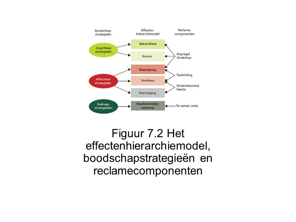 Figuur 7.2 Het effectenhierarchiemodel, boodschapstrategieën en reclamecomponenten