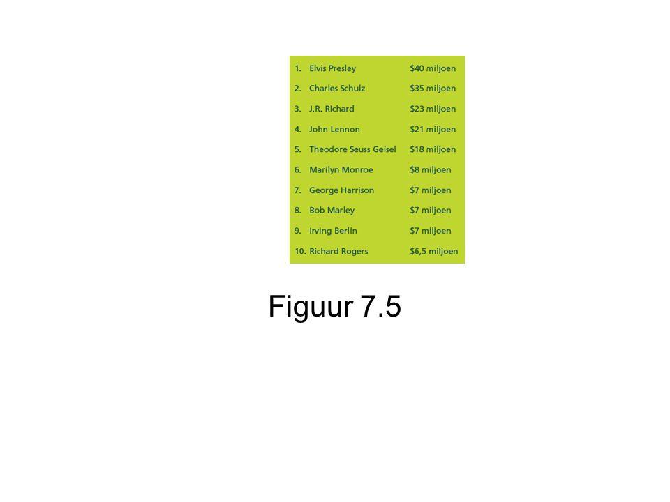 Figuur 7.5