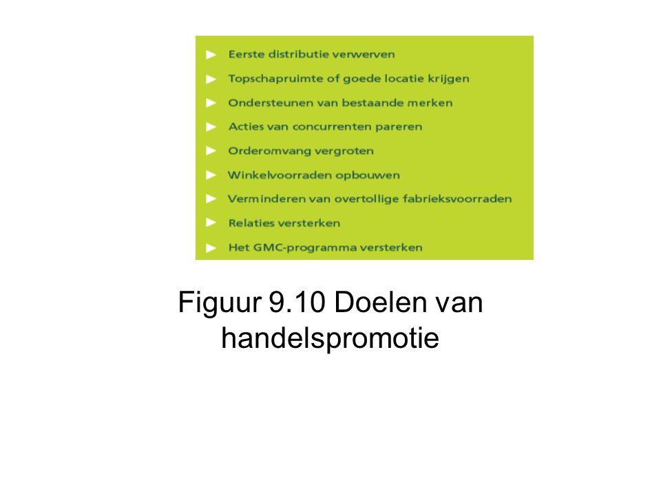 Figuur 9.10 Doelen van handelspromotie