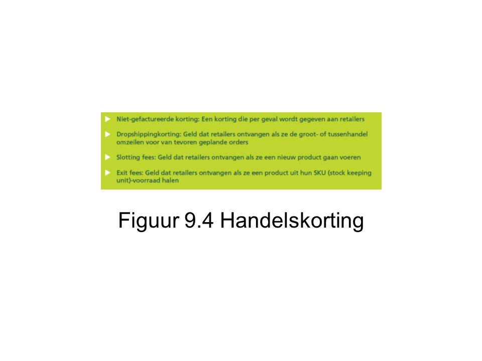 Figuur 9.4 Handelskorting