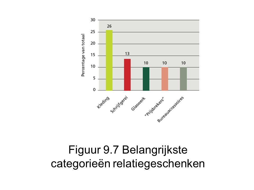 Figuur 9.7 Belangrijkste categorieën relatiegeschenken