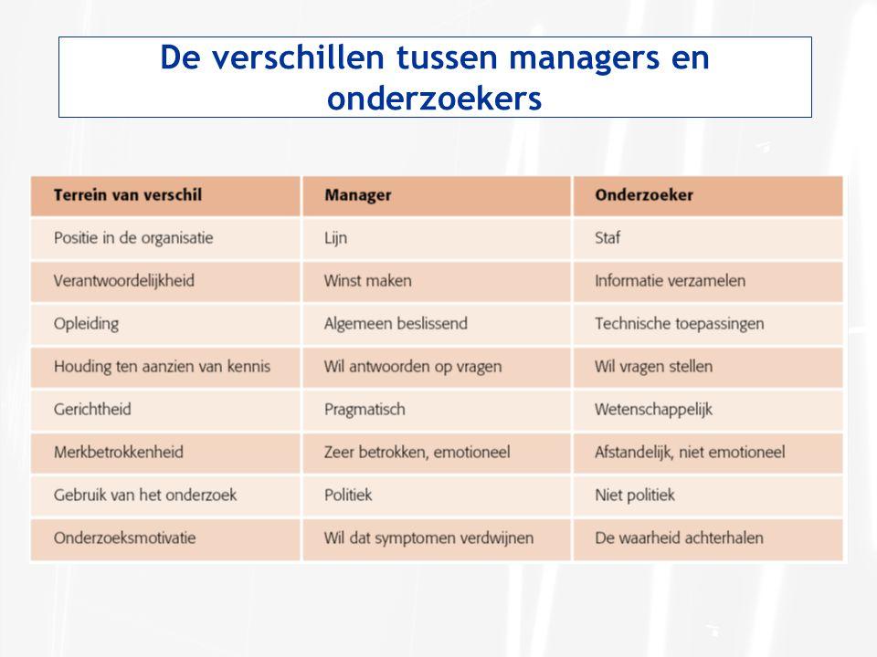 De verschillen tussen managers en onderzoekers